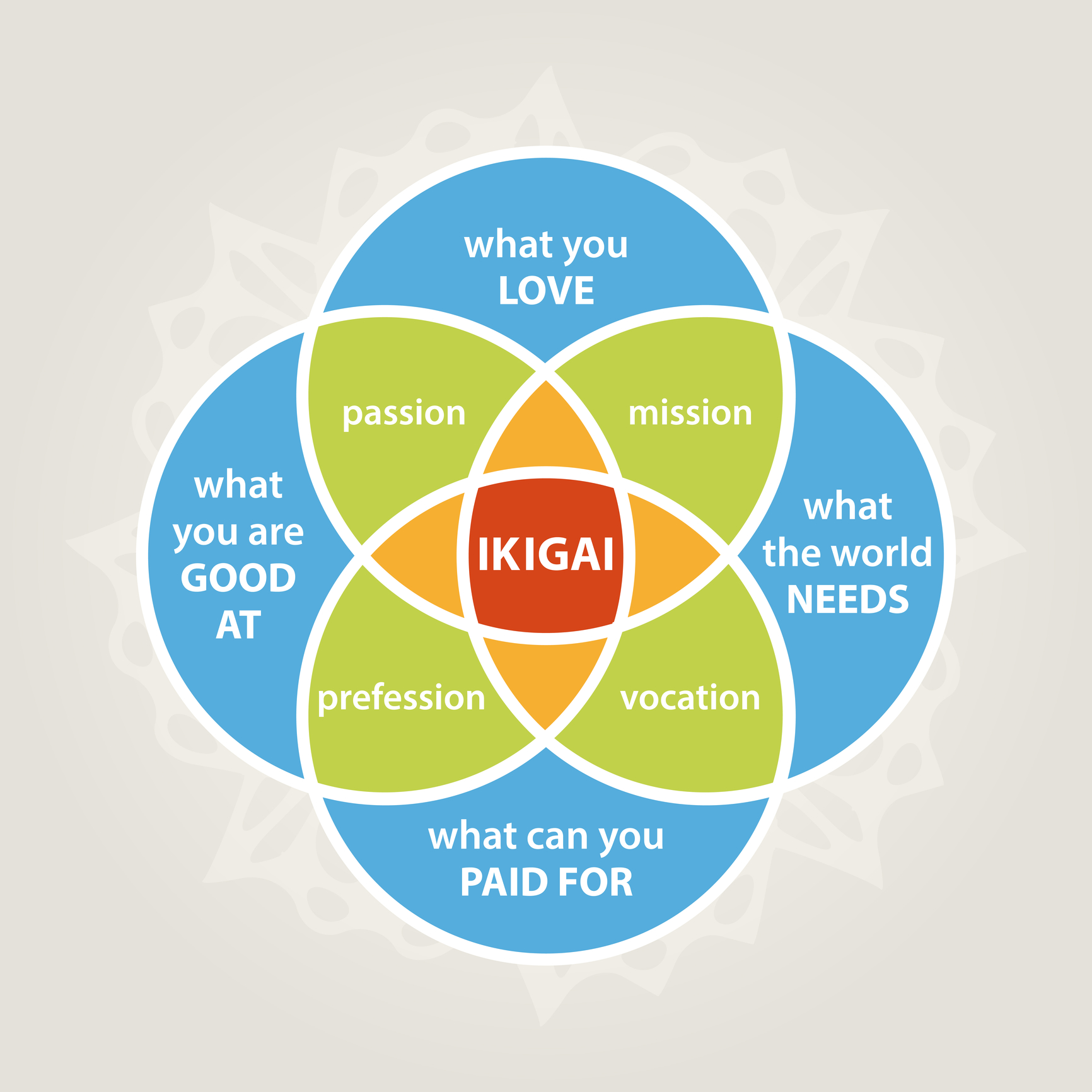 graphic of ikigai reason for being